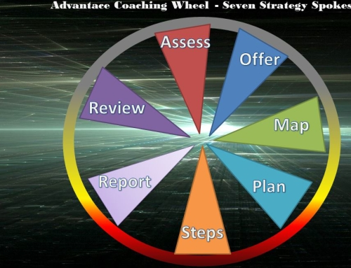 The Advantace Coaching Cycle